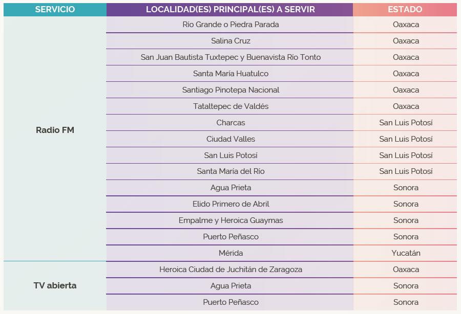 IFT. Programa de Promoción y Fomento de la Radiodifusión Comunitaria e Indígena.