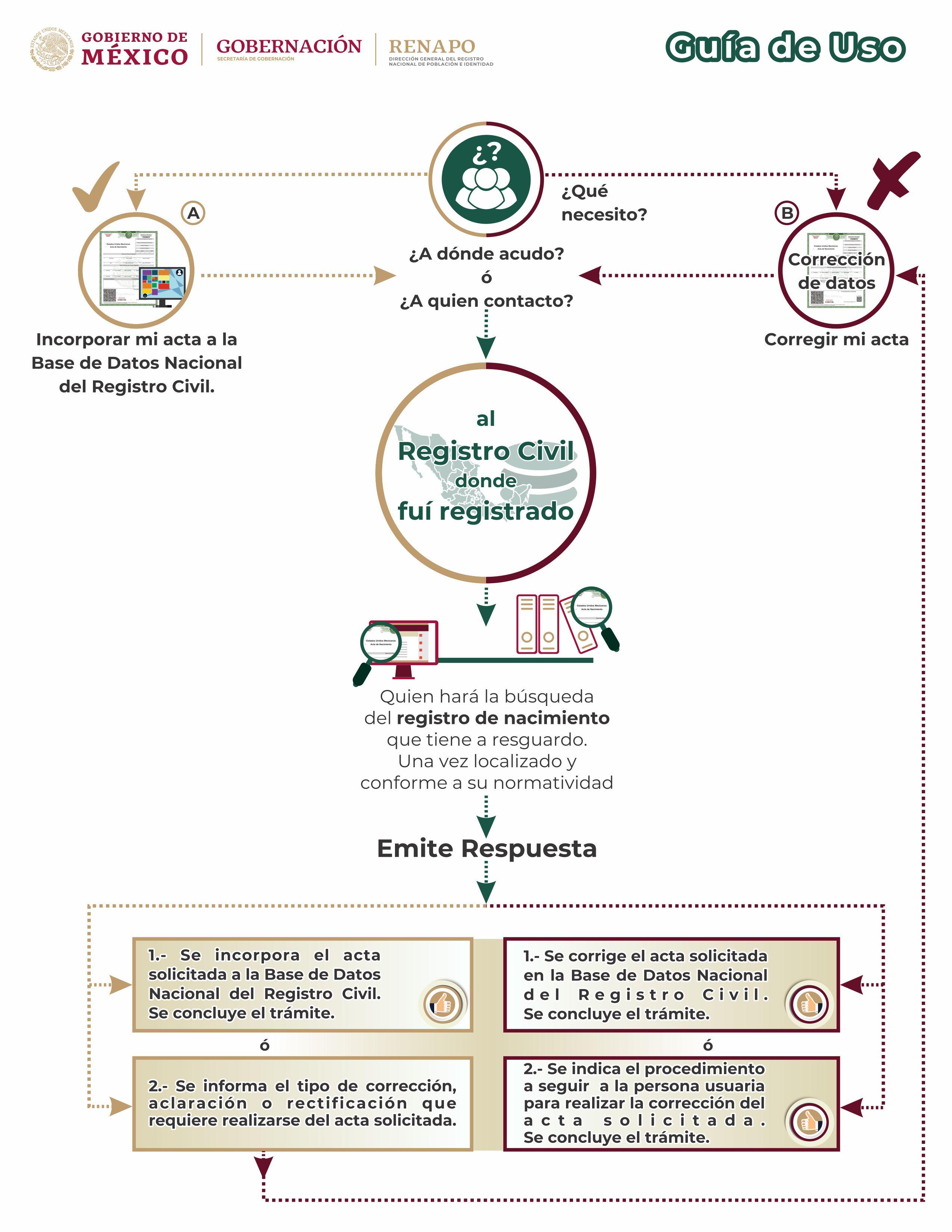 Preguntas Frecuentes Copia Certificada Del Acta De