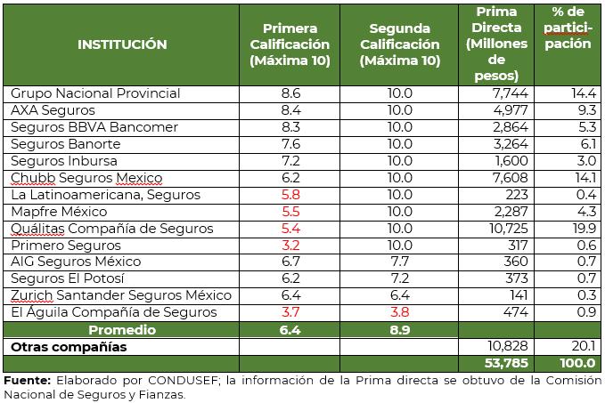 /cms/uploads/image/file/553171/Comunicado_152_cuadro_1_Revisi_n_Seguros_de_auto.PNG