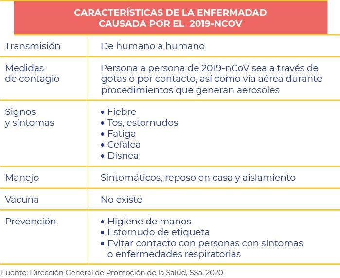 /cms/uploads/image/file/563699/Cuadro_2_caracteri_sticas_enfermedad_100220_v2.jpg