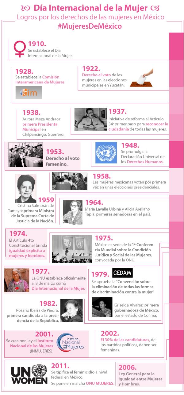 Logros por los derechos de las mujeres en M xico2jpg