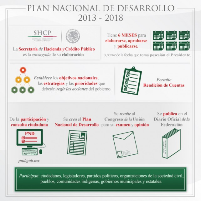 PlanNacionalDesarrollo 3 642x642.jpg