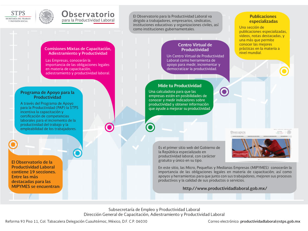 infografia observatorio para la productividad laboraljpg