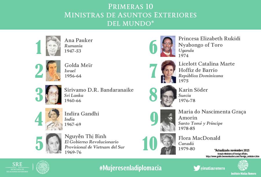 Infografia Ministras de Asuntos Exteriores del mundo Primeras 10jpg