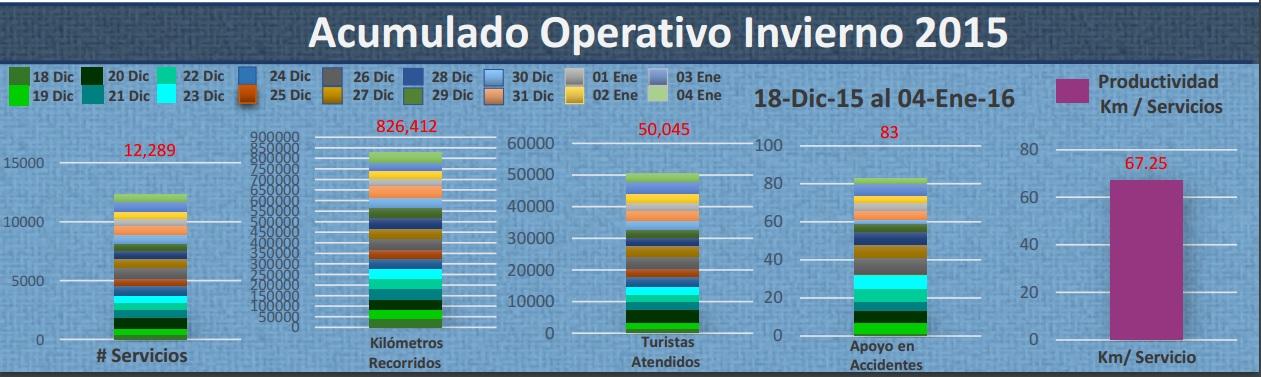 Acumulado operativo vacacional invierno 2015.jpg
