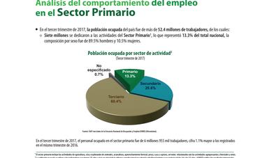 Análisis del sector primario