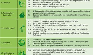 30 medidas de mitigación indicativas de las CNDs no condicionadas