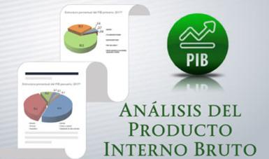 Análisis del Producto Interno Bruto (PIB) Primario  Anual