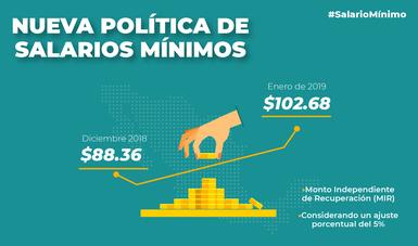 nueva política de salarios mínimos