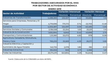 Imagen de tabla con datos de asegurados en imss
