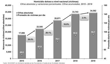 Se contiene crecimiento en homicidios y se reducen delitos patrimoniales durante 2019