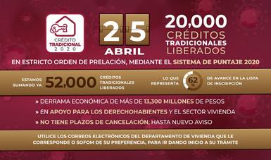 Libera FOVISSSTE 20,000 créditos más en beneficio de los trabajadores, de la economía y del sector vivienda