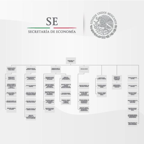 Estructura orgánica de la Secretaría de Economía